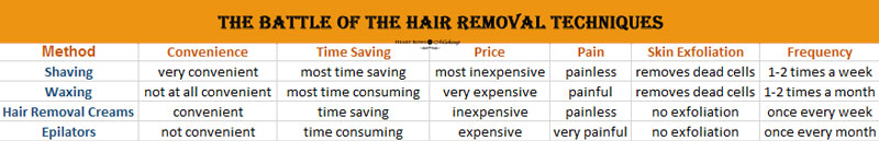 Hair Removal Method Comparison
